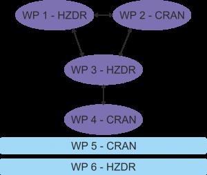 Partners chart